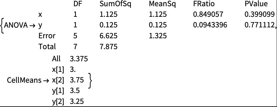 ANOVA—Wolfram Language Documentation