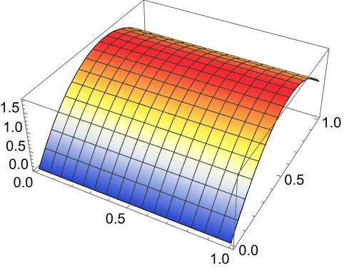 Solving Partial Differential Equations with Finite Elements—Wolfram