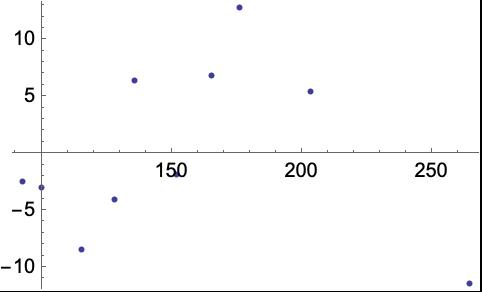basis lineare abbildung