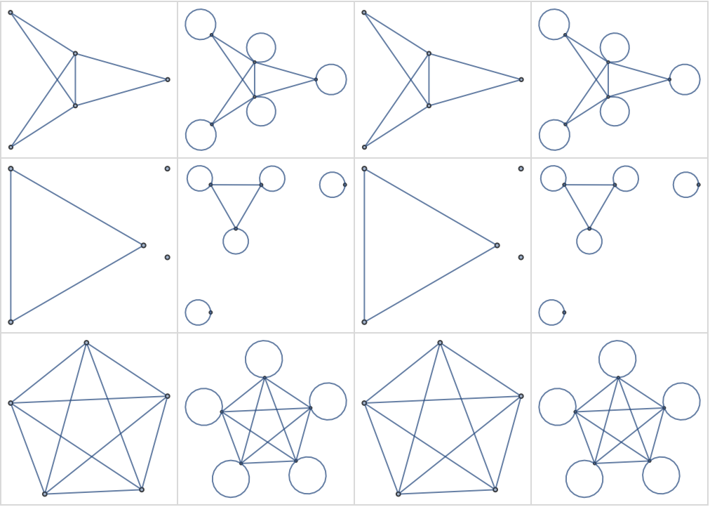 Boolean Operations And Graphs