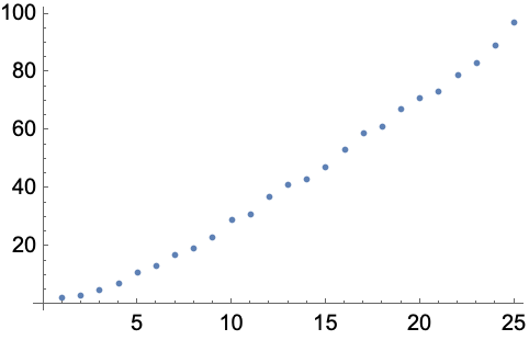 Change the Size of Points in a 2D Scatter Plot—Wolfram Language