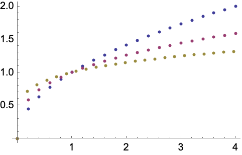 how to change the color of the plot in r