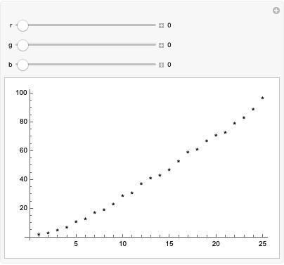 Change the Type and Color of Points in a 2D Scatter Plot—Wolfram