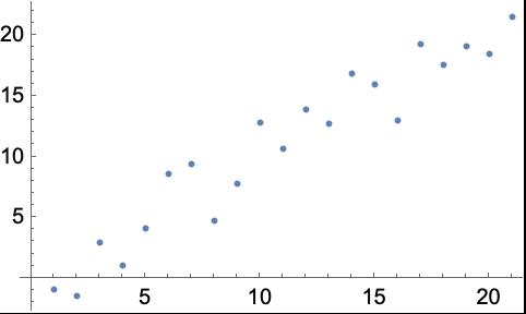 Plot A Graph Wolfram Language Documentation