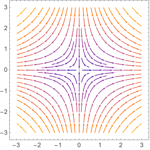 Plot a Vector Field—Wolfram Language Documentation