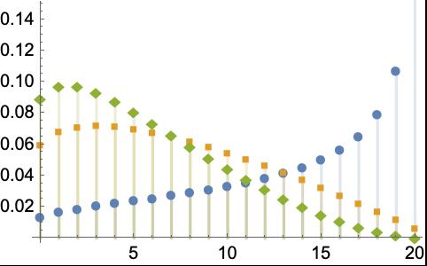 BetaBinomialDistribution—Wolfram Language Documentation