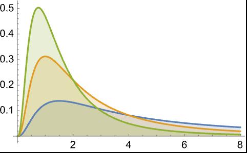BetaPrimeDistribution—Wolfram Language Documentation