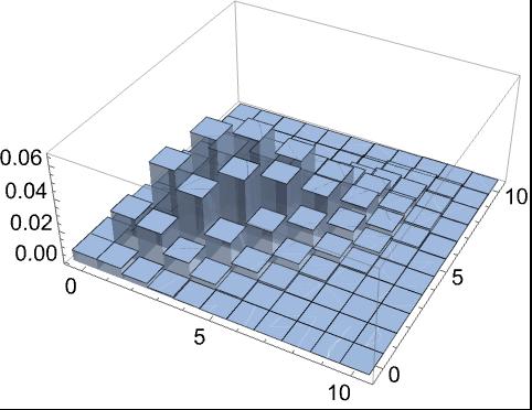 DiscretePlot3D—Wolfram Language Documentation