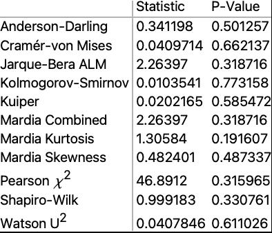 DistributionFitTest Wolfram Language Documentation