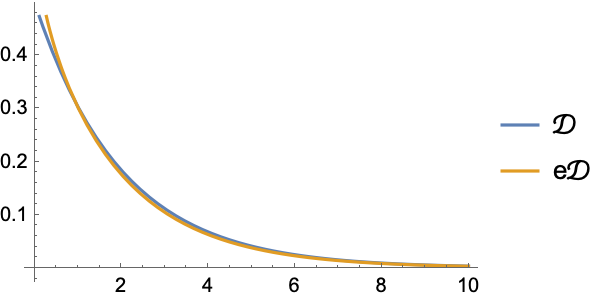 EstimatedDistribution—Wolfram Language Documentation