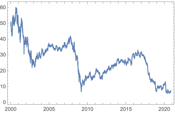 FinancialData—Wolfram Language Documentation