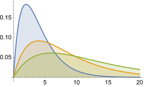 GammaDistribution—Wolfram Language Documentation