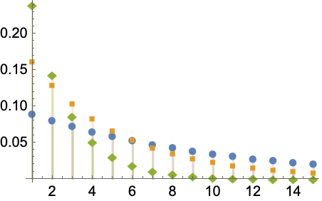 GeometricDistribution—Wolfram Language Documentation