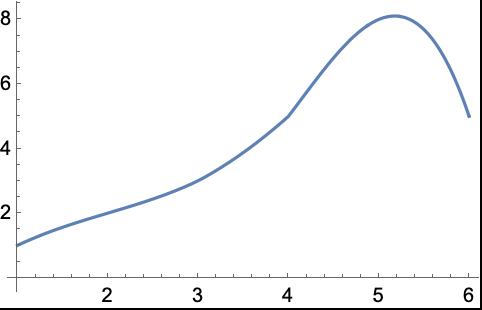 Interpolation—Wolfram Language Documentation