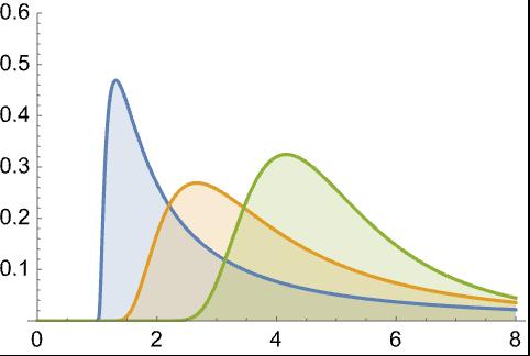 InverseGammaDistribution—Wolfram Language Documentation