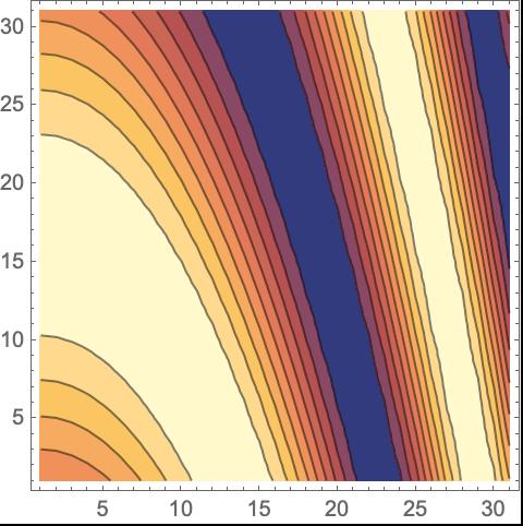 ListContourPlot—Wolfram Language Documentation