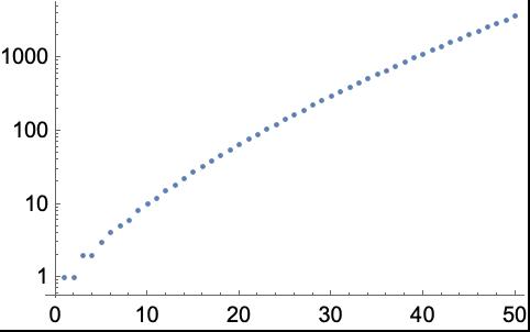 ListLogPlot—Wolfram Language Documentation