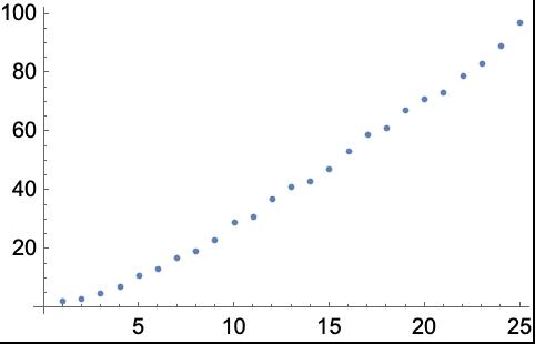 ListPlot—Wolfram Language Documentation