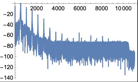 Periodogram—Wolfram Language Documentation