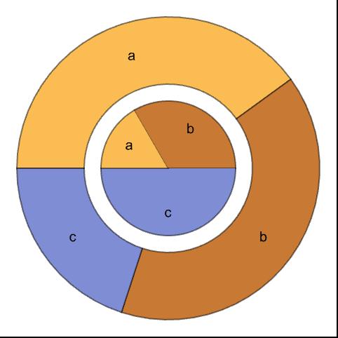 PieChart—Wolfram Language Documentation