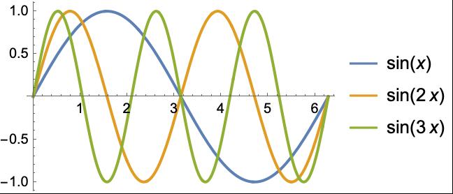 Sine graph plotter online dating
