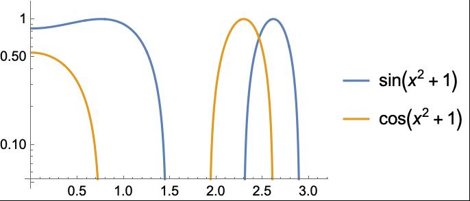 PlotLegends—Wolfram Language Documentation