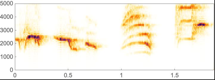 Spectrogram—Wolfram Language Documentation