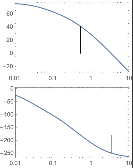 StabilityMargins—Wolfram Language Documentation