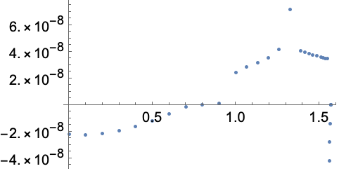Numerical Solution of Boundary Value Problems (BVP)—Wolfram Language