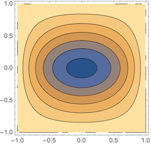Numerical Solution of Partial Differential Equations—Wolfram