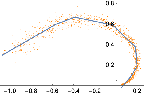 Unsupervised Learning with Neural Networks—Wolfram Language