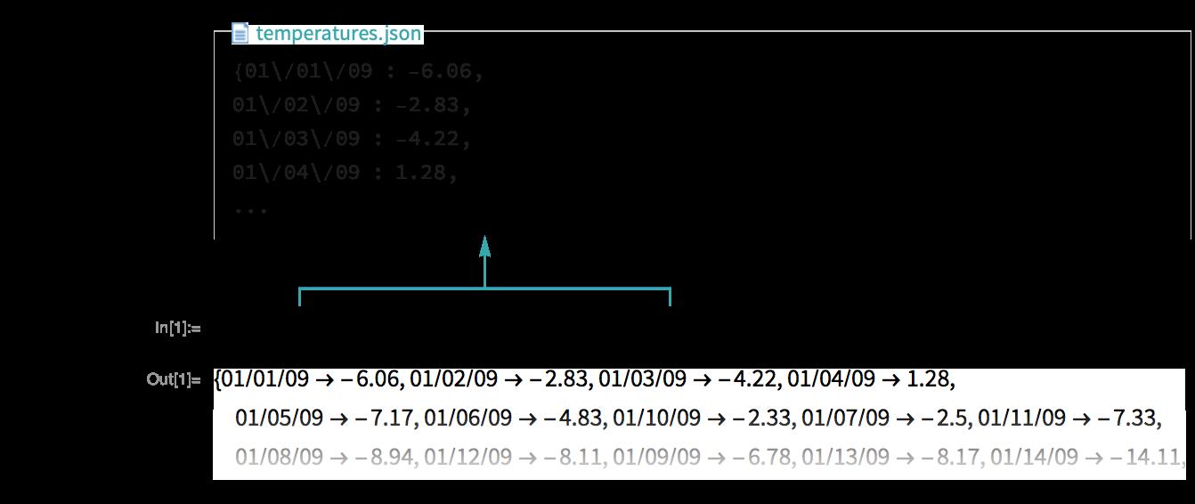 Read JSON—Wolfram Language Documentation