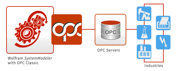 OPCClassic: GettingStarted - SystemModeler Documentation