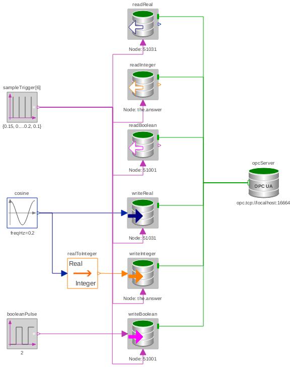 OPCUA: Examples TriggeredReadAndWrite - SystemModeler