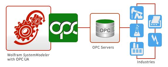 OPCUA: GettingStarted - SystemModeler Documentation